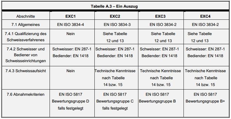 Auszug Tab A3  EXC1-EXC4